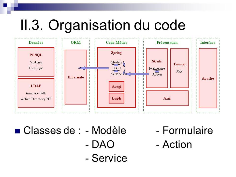 II.3. Organisation du code Classes de :- Modèle- Formulaire - DAO- Action - Service