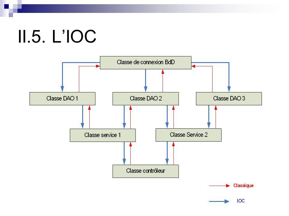 II.5. LIOC