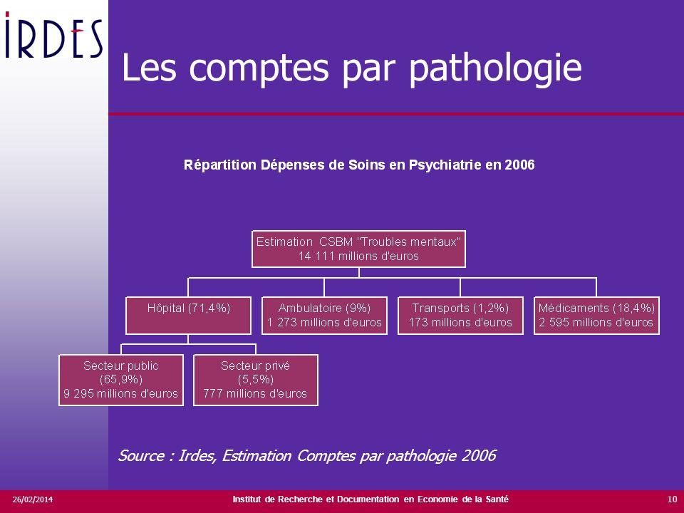 Institut de Recherche et Documentation en Economie de la Santé 26/02/2014 10 Les comptes par pathologie Source : Irdes, Estimation Comptes par patholo