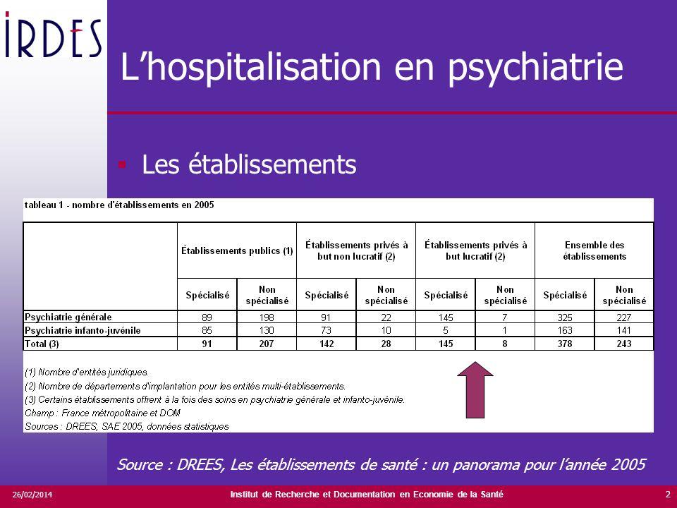 Institut de Recherche et Documentation en Economie de la Santé 26/02/2014 2 Lhospitalisation en psychiatrie Les établissements Source : DREES, Les établissements de santé : un panorama pour lannée 2005