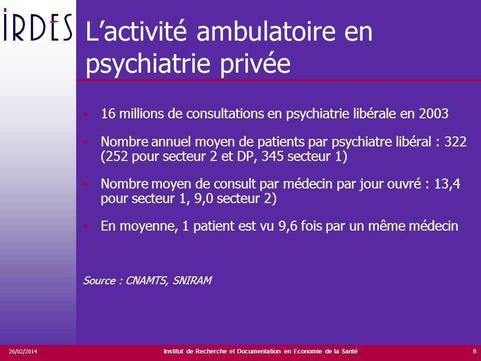 Institut de Recherche et Documentation en Economie de la Santé 26/02/2014 8 Lactivité ambulatoire en psychiatrie privée 16 millions de consultations e
