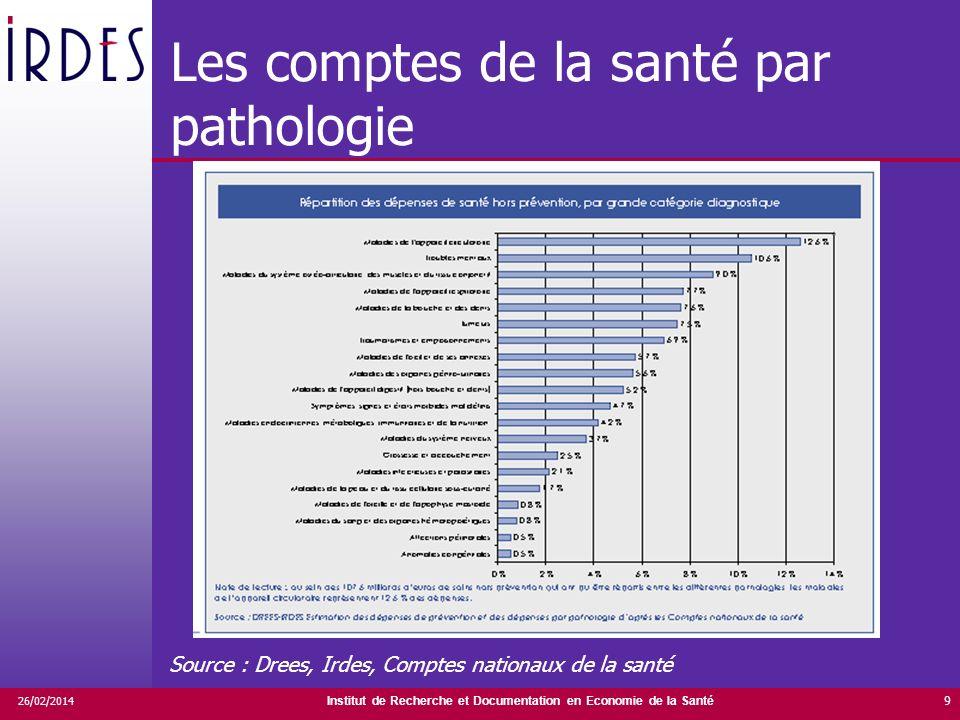 Institut de Recherche et Documentation en Economie de la Santé 26/02/2014 9 Les comptes de la santé par pathologie Source : Drees, Irdes, Comptes nati