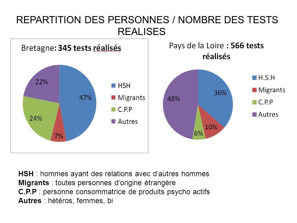 REPARTITION DES PERSONNES / NOMBRE DES TESTS REALISES HSH : hommes ayant des relations avec dautres hommes Migrants : toutes personnes dorigine étrang