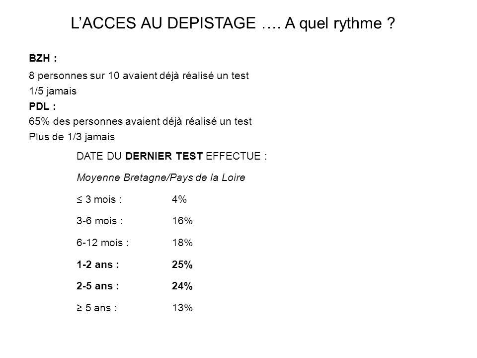 BZH : 8 personnes sur 10 avaient déjà réalisé un test 1/5 jamais PDL : 65% des personnes avaient déjà réalisé un test Plus de 1/3 jamais DATE DU DERNI