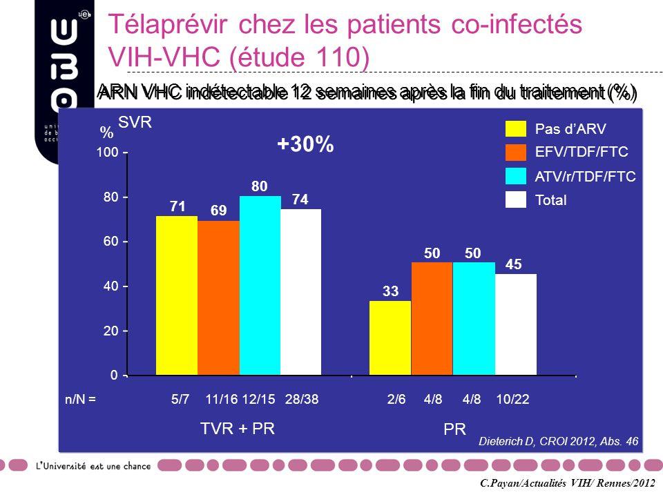Télaprévir chez les patients co-infectés VIH-VHC (étude 110) Dieterich D, CROI 2012, Abs. 46 ARN VHC indétectable 12 semaines après la fin du traiteme