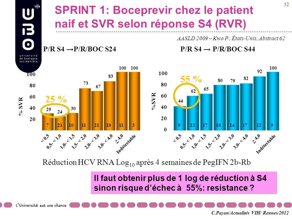 AASLD 2009 – Kwo P., États-Unis, Abstract 62 SPRINT 1: Boceprevir chez le patient naif et SVR selon réponse S4 (RVR) % SVR* 0 20 40 60 80 100 29 24 30