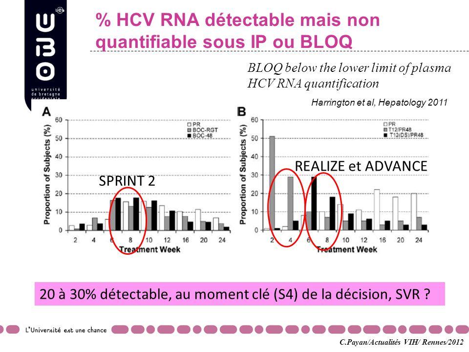 % HCV RNA détectable mais non quantifiable sous IP ou BLOQ SPRINT 2 REALIZE et ADVANCE 20 à 30% détectable, au moment clé (S4) de la décision, SVR ? B