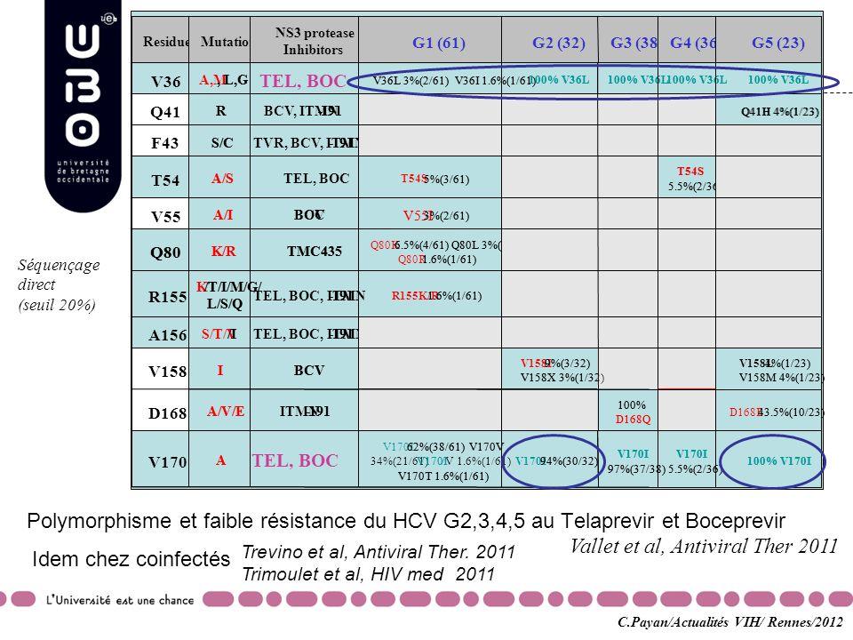 Polymorphisme et faible résistance du HCV G2,3,4,5 au Telaprevir et Boceprevir Vallet et al, Antiviral Ther 2011 Séquençage direct (seuil 20%) Idem ch