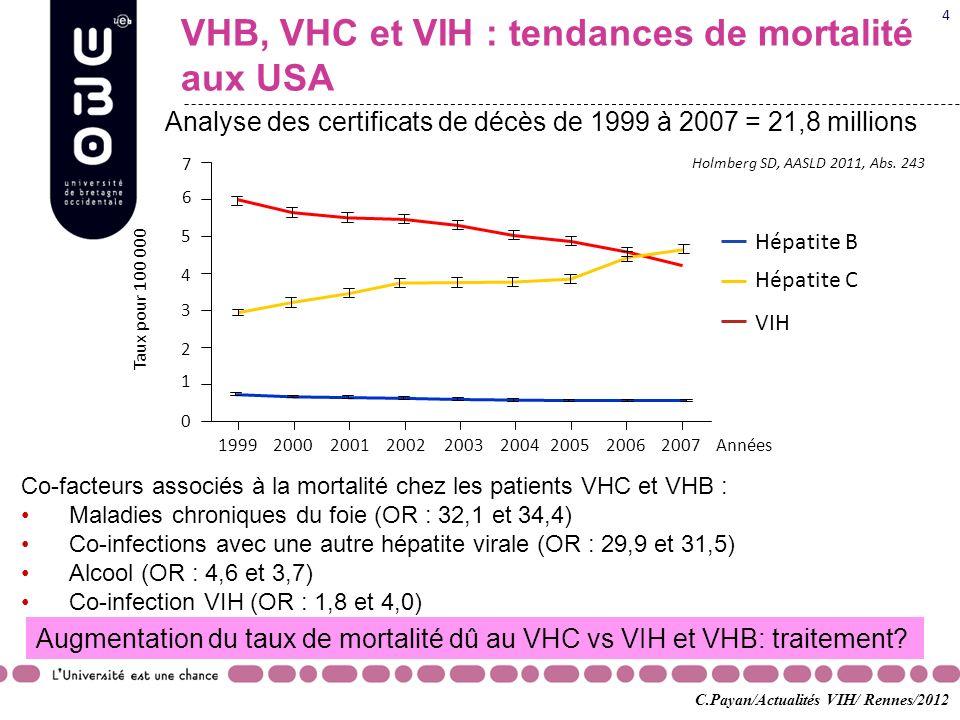 VHB, VHC et VIH : tendances de mortalité aux USA Analyse des certificats de décès de 1999 à 2007 = 21,8 millions Augmentation du taux de mortalité dû