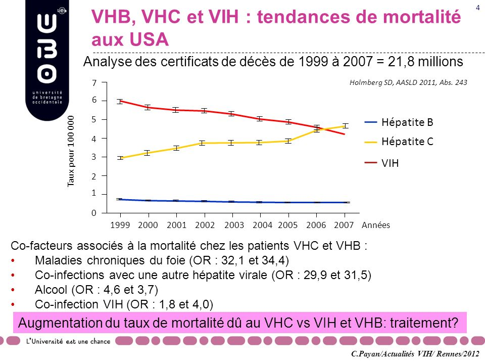 Coinfection VHC-VIH et traitements<2011 Essai Pegylated interferon (PEG-IFN 1x/sem) + ribavirine vs standard interferon (IFN 3x3 MUI/sem) + Rb : ANRS HC02 RIBAVIC (n=412) SVR = 27% vs 20% (G1,4=20%, G2,3=50%) Carrat F, Bani-Sadr F, Pol S, et al.