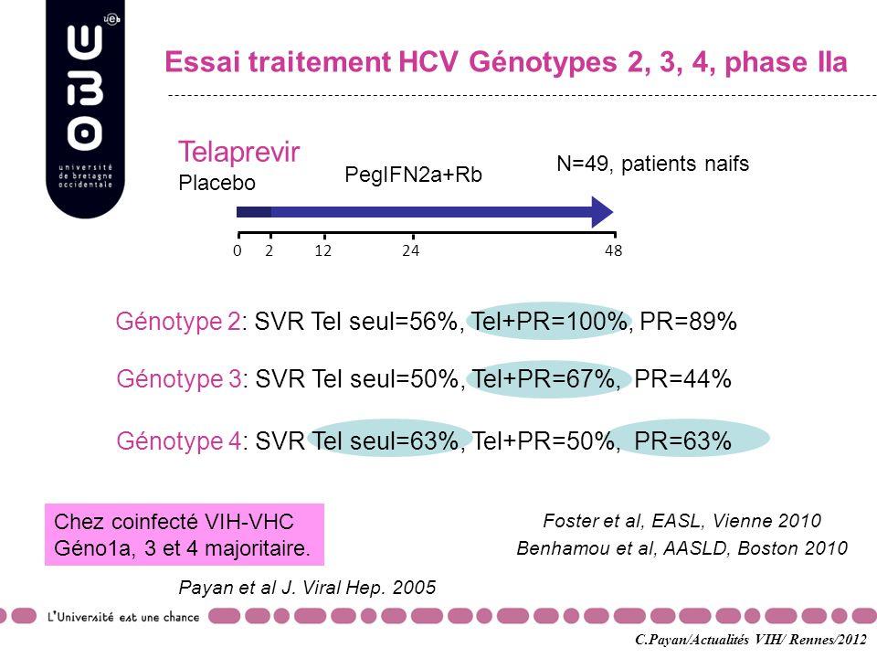 Essai traitement HCV Génotypes 2, 3, 4, phase IIa Génotype 2: SVR Tel seul=56%, Tel+PR=100%, PR=89% Telaprevir Placebo 02448122 PegIFN2a+Rb N=49, pati