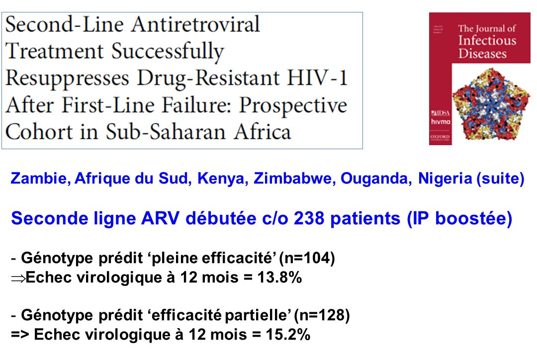 Zambie, Afrique du Sud, Kenya, Zimbabwe, Ouganda, Nigeria (suite) Seconde ligne ARV débutée c/o 238 patients (IP boostée) -Génotype prédit pleine efficacité (n=104) Echec virologique à 12 mois = 13.8% -Génotype prédit efficacité partielle (n=128) => Echec virologique à 12 mois = 15.2%
