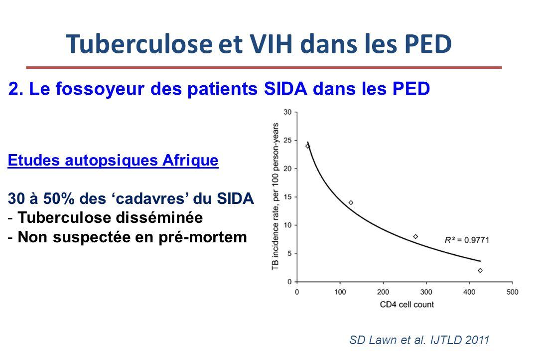 Tuberculose et VIH dans les PED 2. Le fossoyeur des patients SIDA dans les PED SD Lawn et al.
