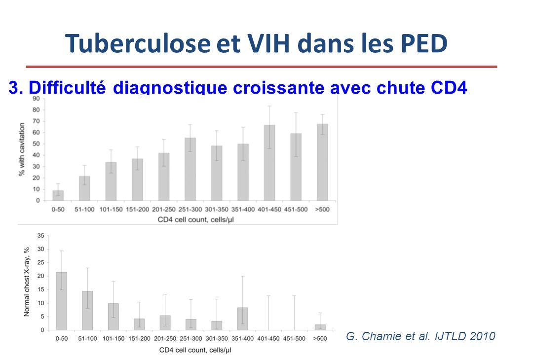 Tuberculose et VIH dans les PED 3. Difficulté diagnostique croissante avec chute CD4 G.