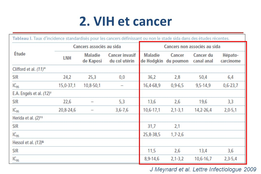 2. VIH et cancer J Meynard et al. Lettre Infectiologue 2009