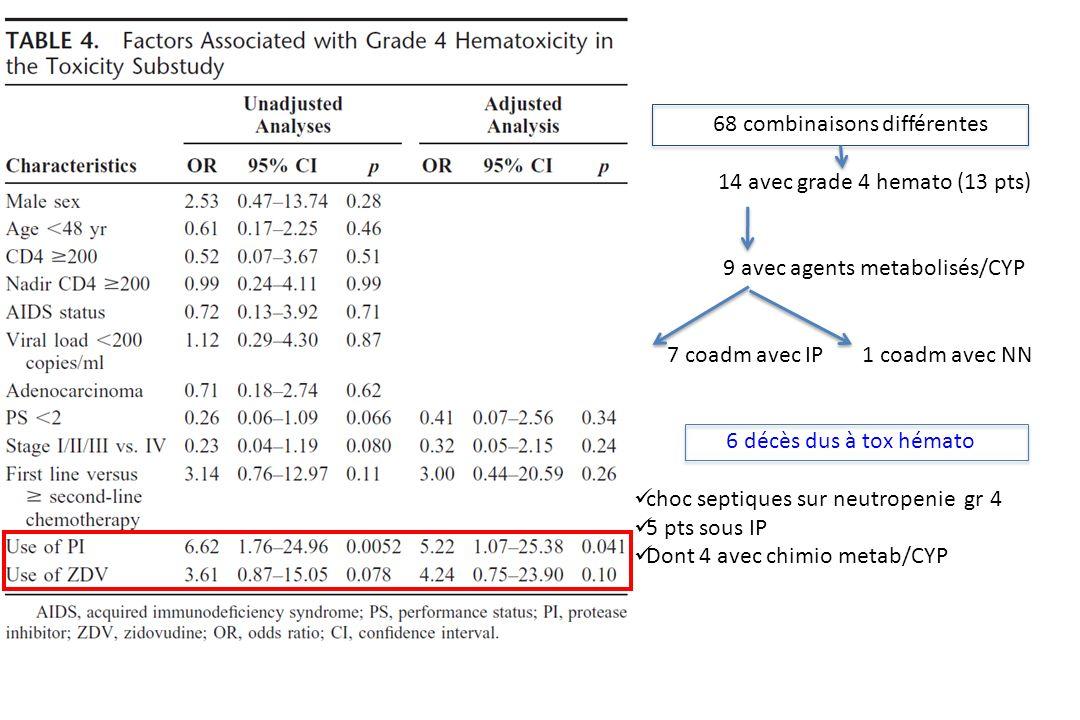 68 combinaisons différentes 14 avec grade 4 hemato (13 pts) 9 avec agents metabolisés/CYP 7 coadm avec IP 1 coadm avec NN 6 décès dus à tox hémato choc septiques sur neutropenie gr 4 5 pts sous IP Dont 4 avec chimio metab/CYP