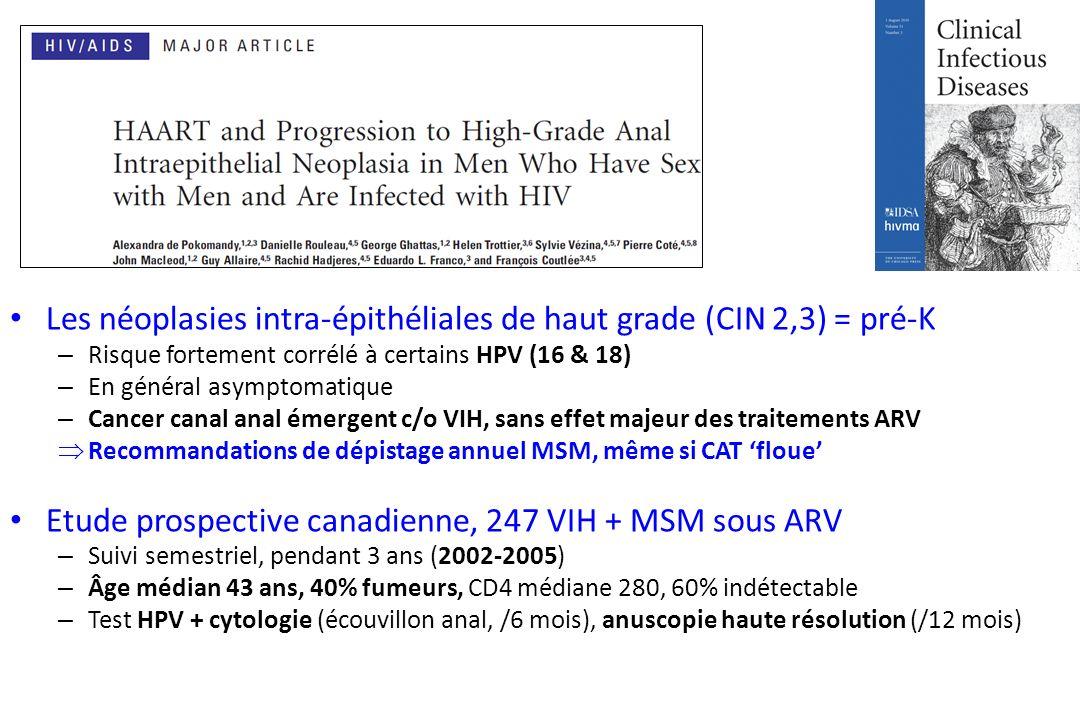 Les néoplasies intra-épithéliales de haut grade (CIN 2,3) = pré-K – Risque fortement corrélé à certains HPV (16 & 18) – En général asymptomatique – Cancer canal anal émergent c/o VIH, sans effet majeur des traitements ARV Recommandations de dépistage annuel MSM, même si CAT floue Etude prospective canadienne, 247 VIH + MSM sous ARV – Suivi semestriel, pendant 3 ans (2002-2005) – Âge médian 43 ans, 40% fumeurs, CD4 médiane 280, 60% indétectable – Test HPV + cytologie (écouvillon anal, /6 mois), anuscopie haute résolution (/12 mois)