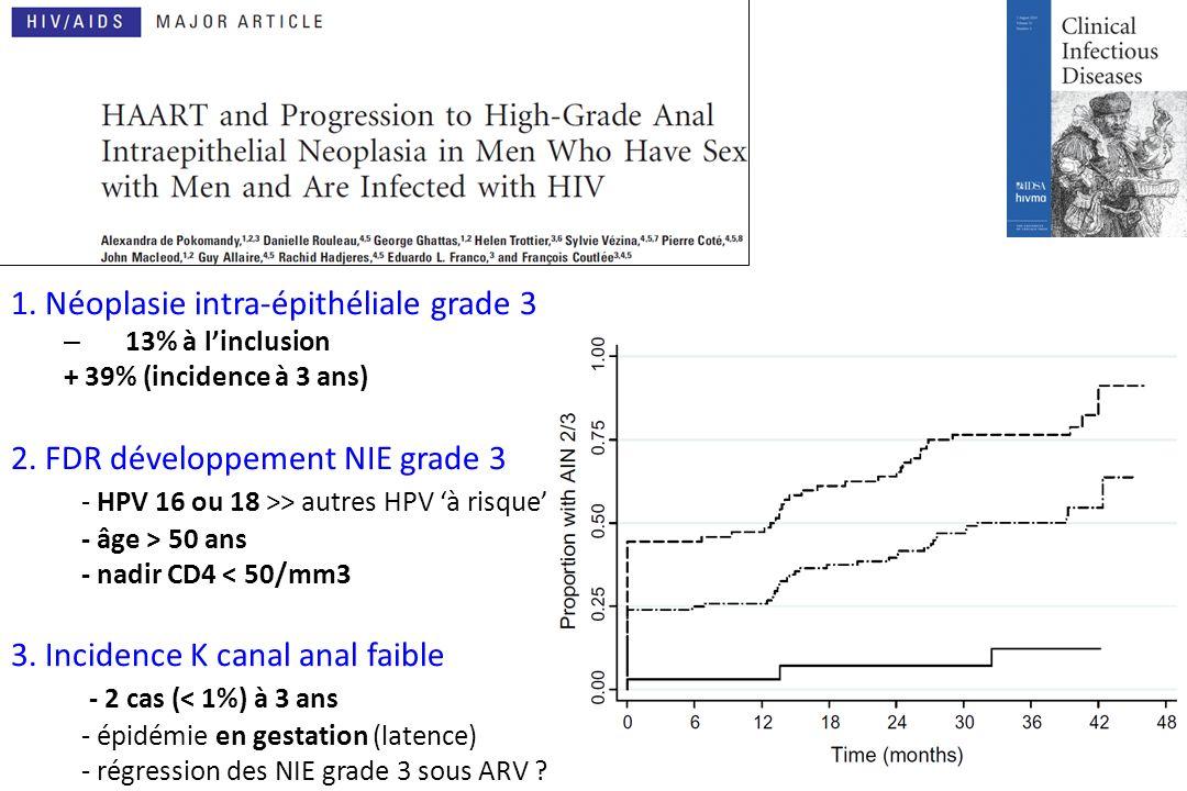 1. Néoplasie intra-épithéliale grade 3 – 13% à linclusion + 39% (incidence à 3 ans) 2.