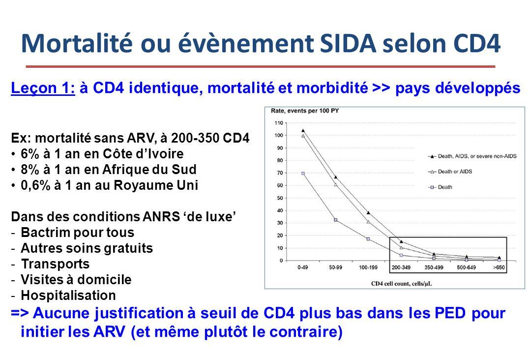 Mortalité ou évènement SIDA selon CD4 Leçon 1: à CD4 identique, mortalité et morbidité >> pays développés Ex: mortalité sans ARV, à 200-350 CD4 6% à 1 an en Côte dIvoire 8% à 1 an en Afrique du Sud 0,6% à 1 an au Royaume Uni Dans des conditions ANRS de luxe -Bactrim pour tous -Autres soins gratuits -Transports -Visites à domicile -Hospitalisation => Aucune justification à seuil de CD4 plus bas dans les PED pour initier les ARV (et même plutôt le contraire)