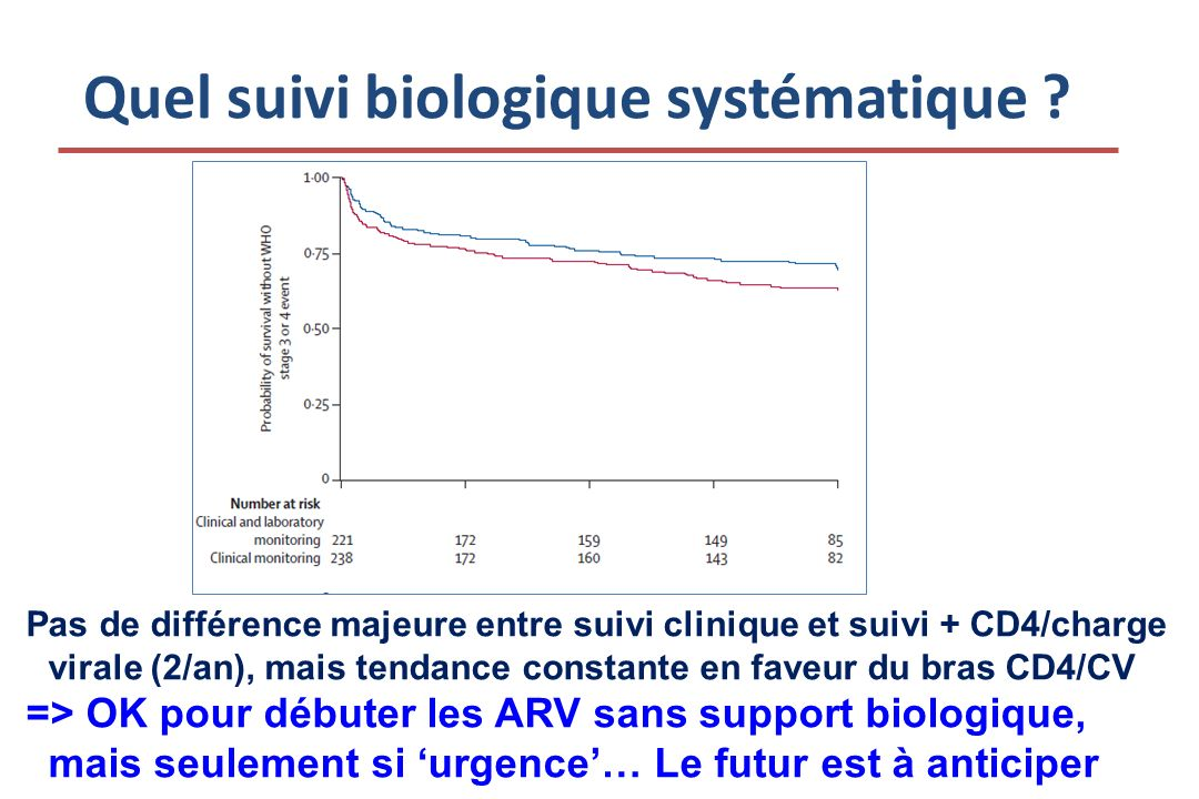 Conclusions La survie dun patient VIH avec cancer du poumon est associée à – CD4 200/mm3 au diagnostic – HAART après diagnostic – Performance status 2 au moment du diagnostic de K (incapacité à travailler) IP associées avec toxicité hémato grade 4 (OR 5,22) – 6 décès liés à toxicité hématologique chimio, dont 5 sous IP – Switch IP => non nucléosidique avant début de chimiothérapie .