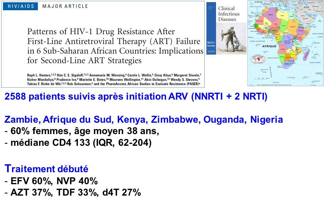 2588 patients suivis après initiation ARV (NNRTI + 2 NRTI) Zambie, Afrique du Sud, Kenya, Zimbabwe, Ouganda, Nigeria -60% femmes, âge moyen 38 ans, -médiane CD4 133 (IQR, 62-204) T raitement débuté -EFV 60%, NVP 40% -AZT 37%, TDF 33%, d4T 27%