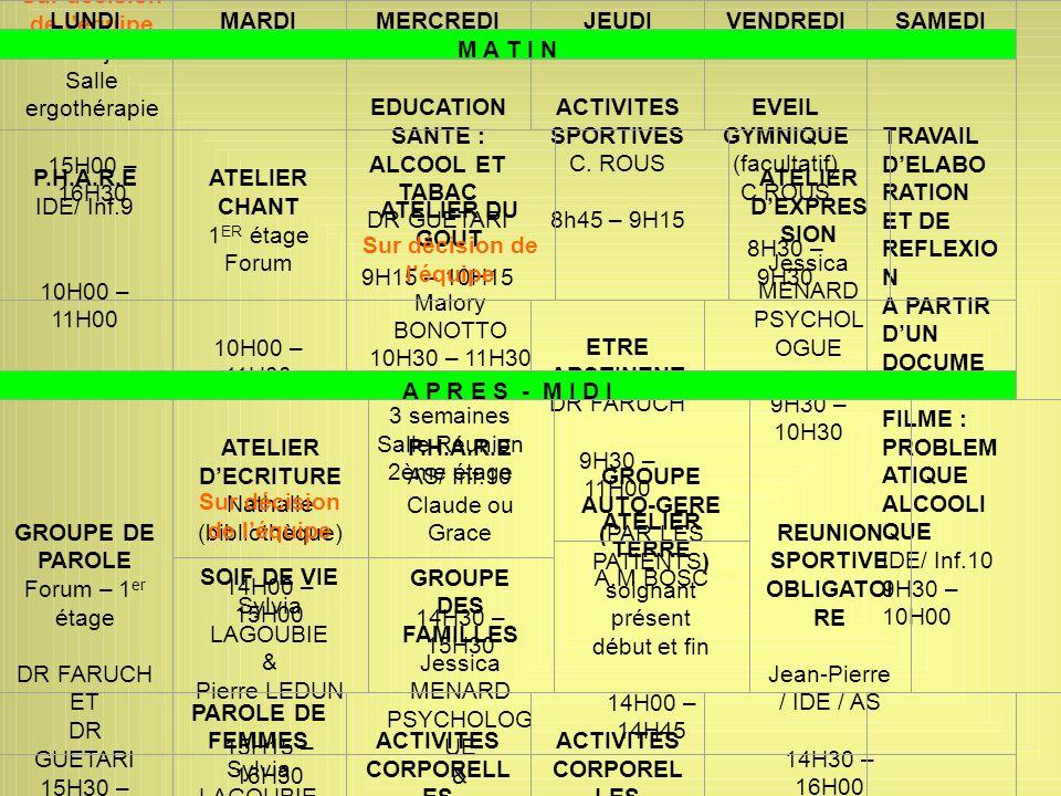 ACTIVITES DE LUNITE DALCOOLOGIE CLINIQUE CASTELVIEL Sur décision de léquipe Rez-de-jardin Salle ergothérapie 15H00 – 16H30 LUNDIMARDIMERCREDIJEUDIVEND