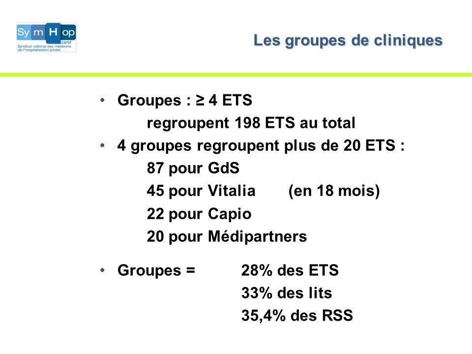 Les groupes de cliniques Groupes : 4 ETS regroupent 198 ETS au total 4 groupes regroupent plus de 20 ETS : 87 pour GdS 45 pour Vitalia(en 18 mois) 22 pour Capio 20 pour Médipartners Groupes =28% des ETS 33% des lits 35,4% des RSS