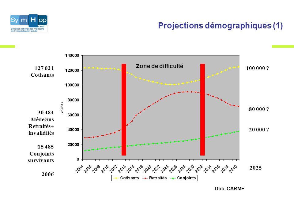 Projections démographiques (1) 127 021 Cotisants 30 484 Médecins Retraités+ invalidités 15 485 Conjoints survivants 2006 100 000 .