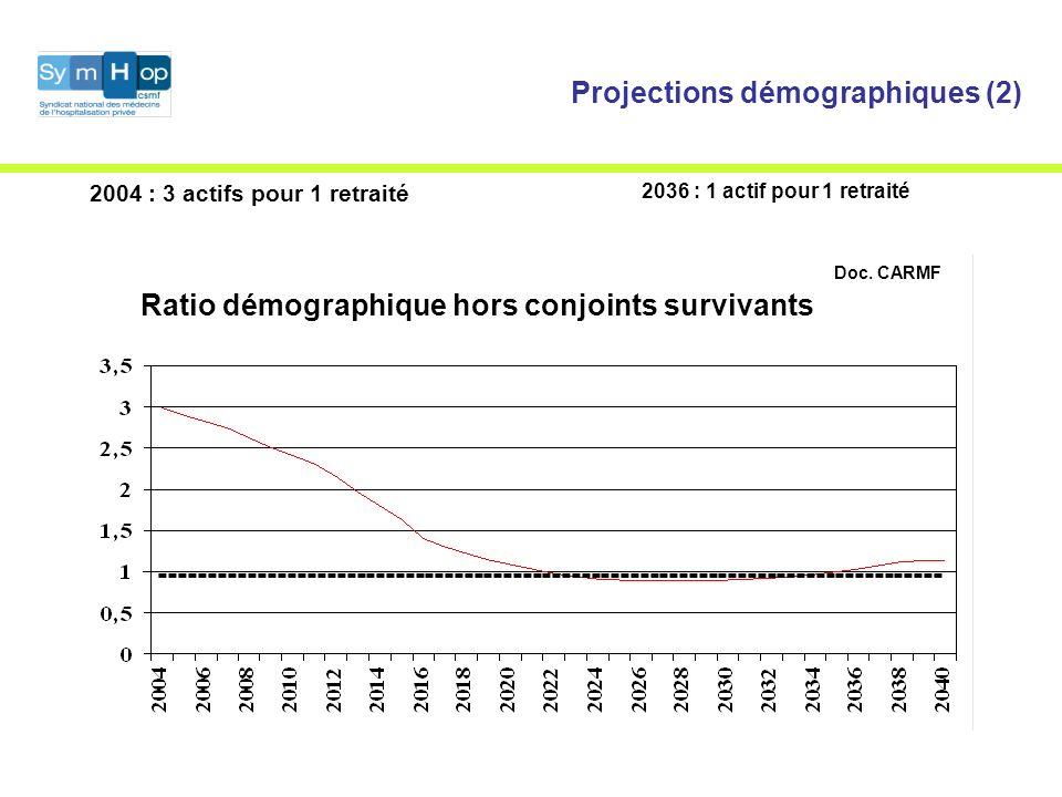 Projections démographiques (2) 2004 : 3 actifs pour 1 retraité 2036 : 1 actif pour 1 retraité Doc.