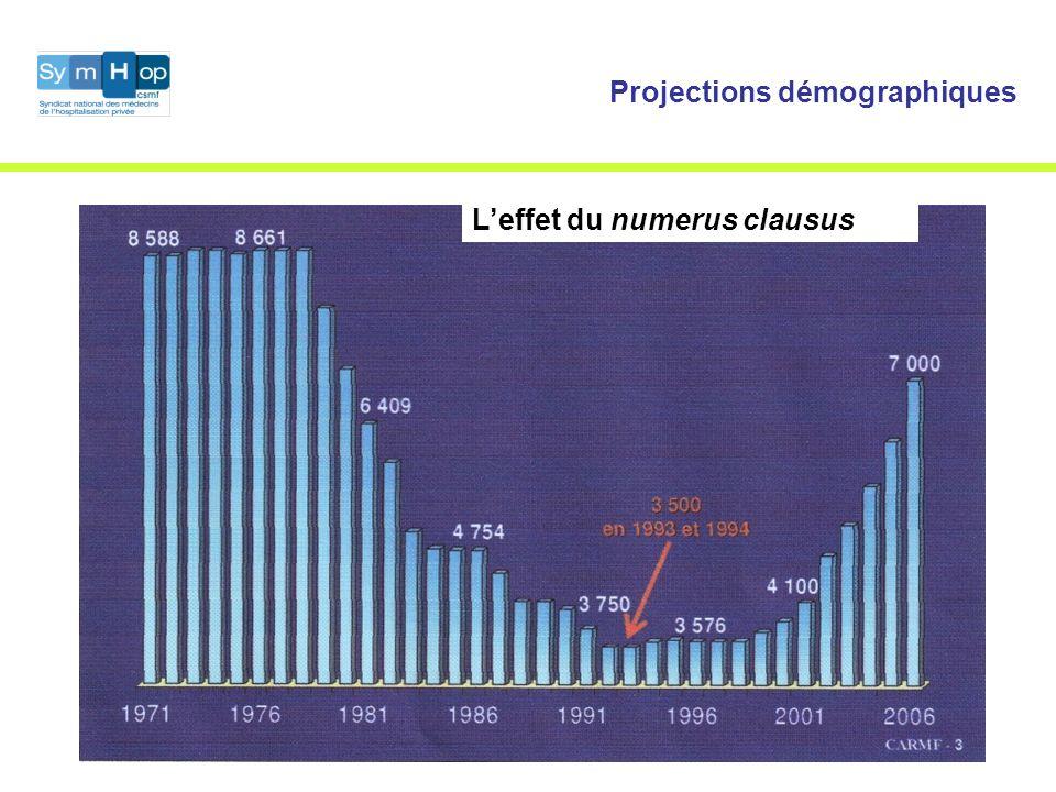 Projections démographiques Leffet du numerus clausus