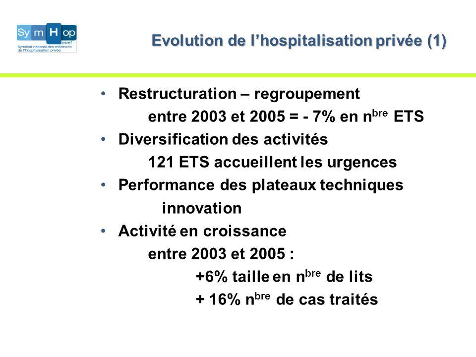 Evolution de lhospitalisation privée (1) Restructuration – regroupement entre 2003 et 2005 = - 7% en n bre ETS Diversification des activités 121 ETS accueillent les urgences Performance des plateaux techniques innovation Activité en croissance entre 2003 et 2005 : +6% taille en n bre de lits + 16% n bre de cas traités