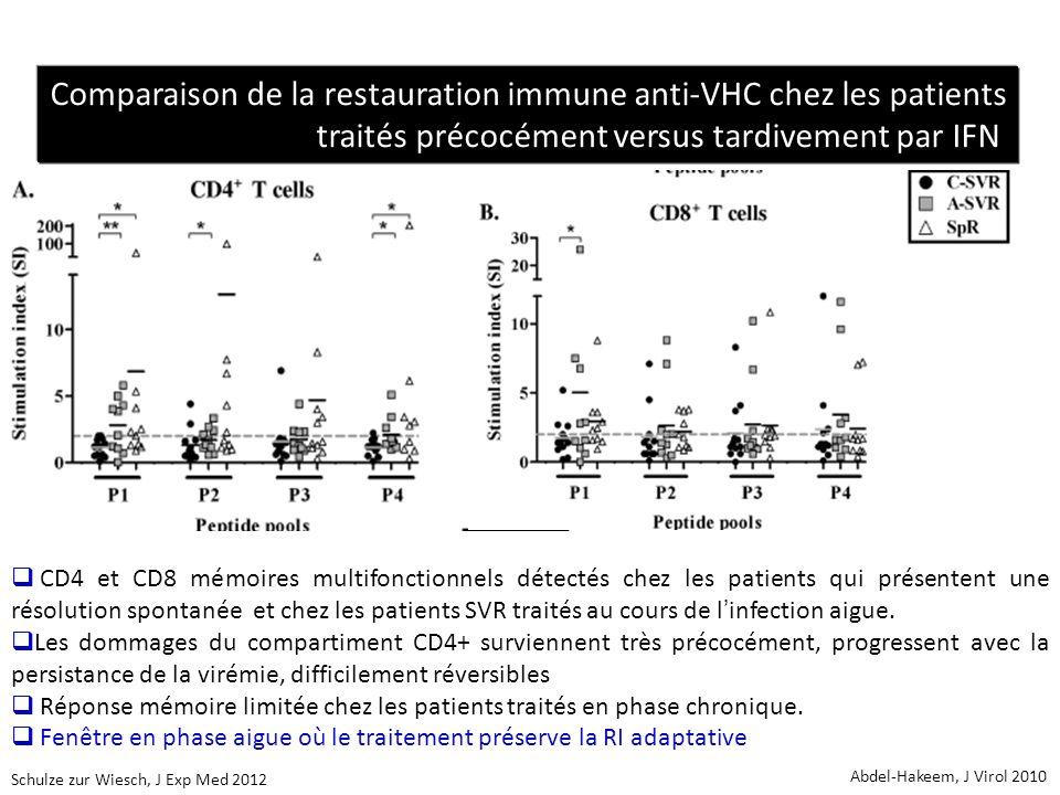 CD4 et CD8 mémoires multifonctionnels détectés chez les patients qui présentent une résolution spontanée et chez les patients SVR traités au cours de