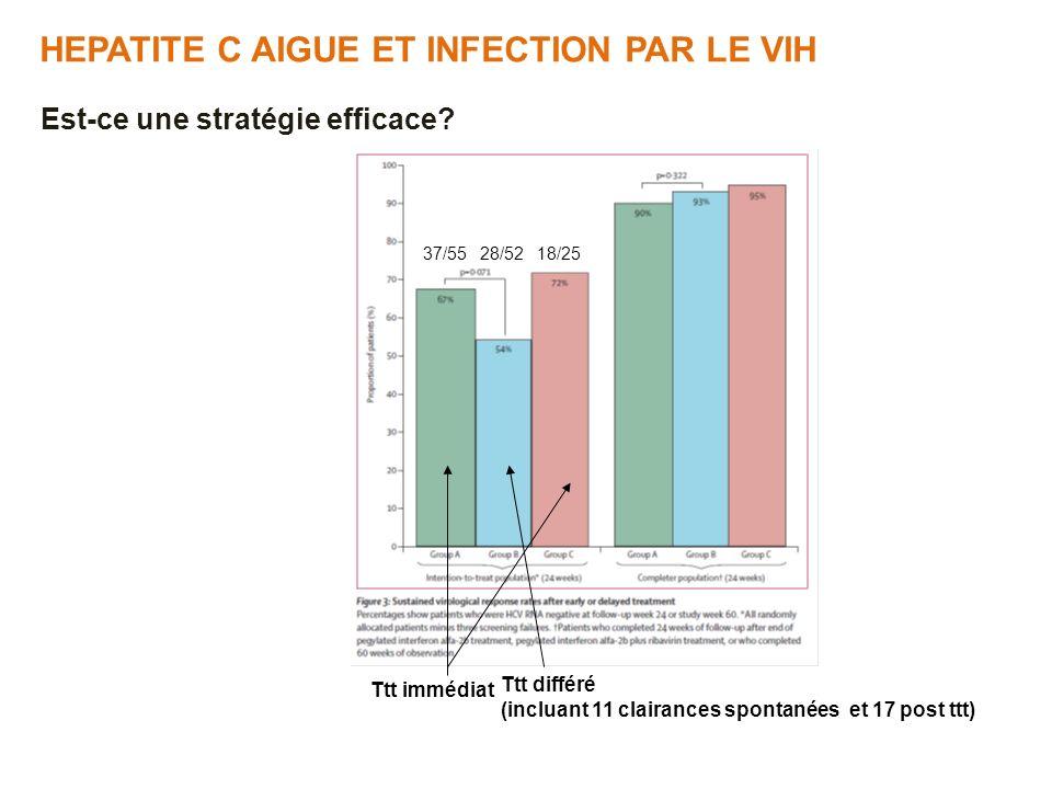 HEPATITE C AIGUE ET INFECTION PAR LE VIH Est-ce une stratégie efficace? Ttt immédiat Ttt différé (incluant 11 clairances spontanées et 17 post ttt) 18
