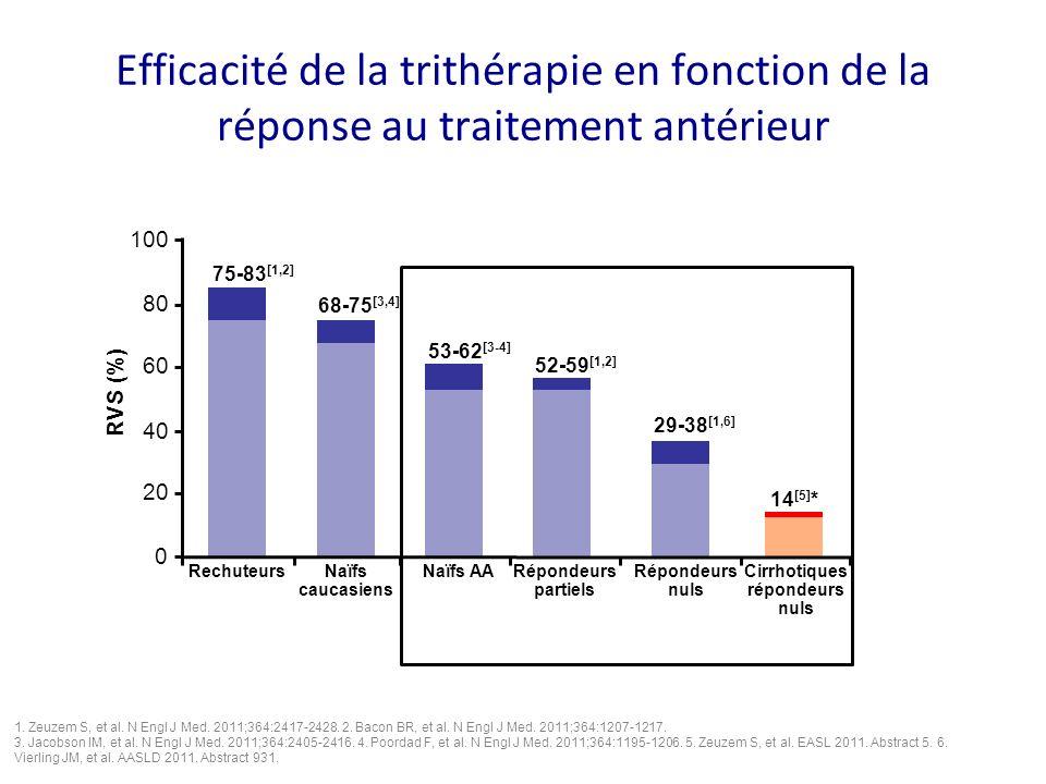 Efficacité de la trithérapie en fonction de la réponse au traitement antérieur 1. Zeuzem S, et al. N Engl J Med. 2011;364:2417-2428. 2. Bacon BR, et a