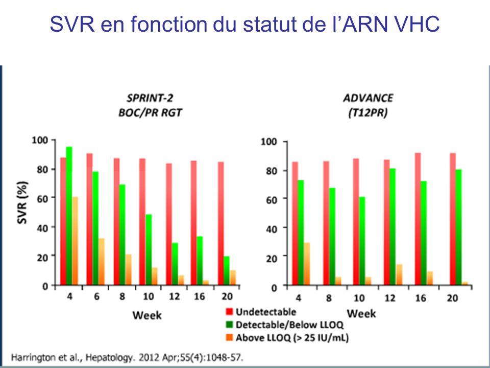 SVR en fonction du statut de lARN VHC