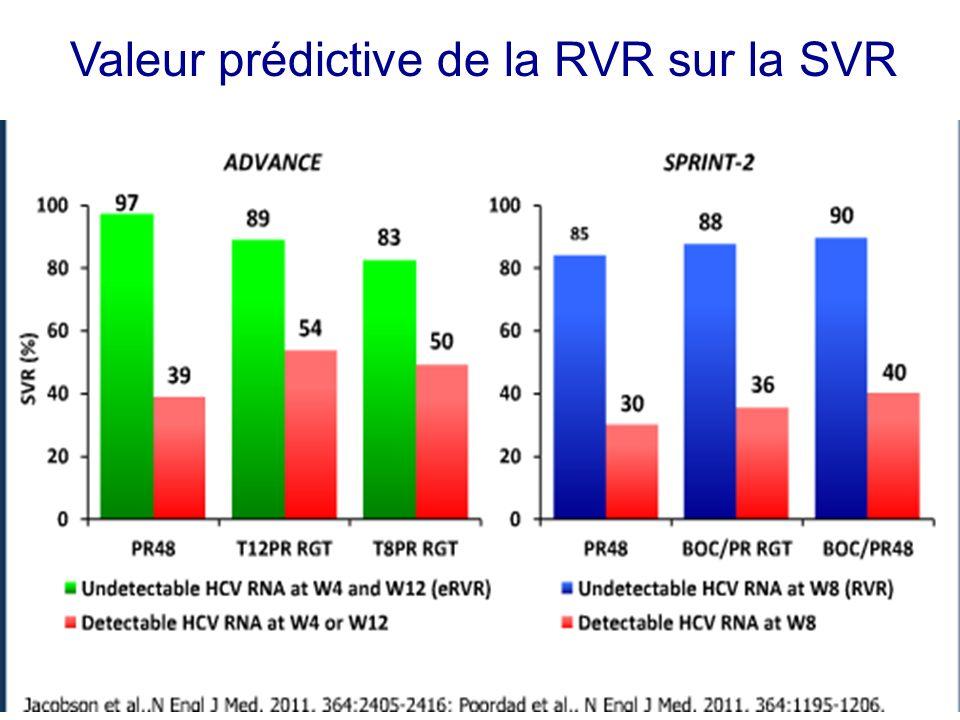 Valeur prédictive de la RVR sur la SVR