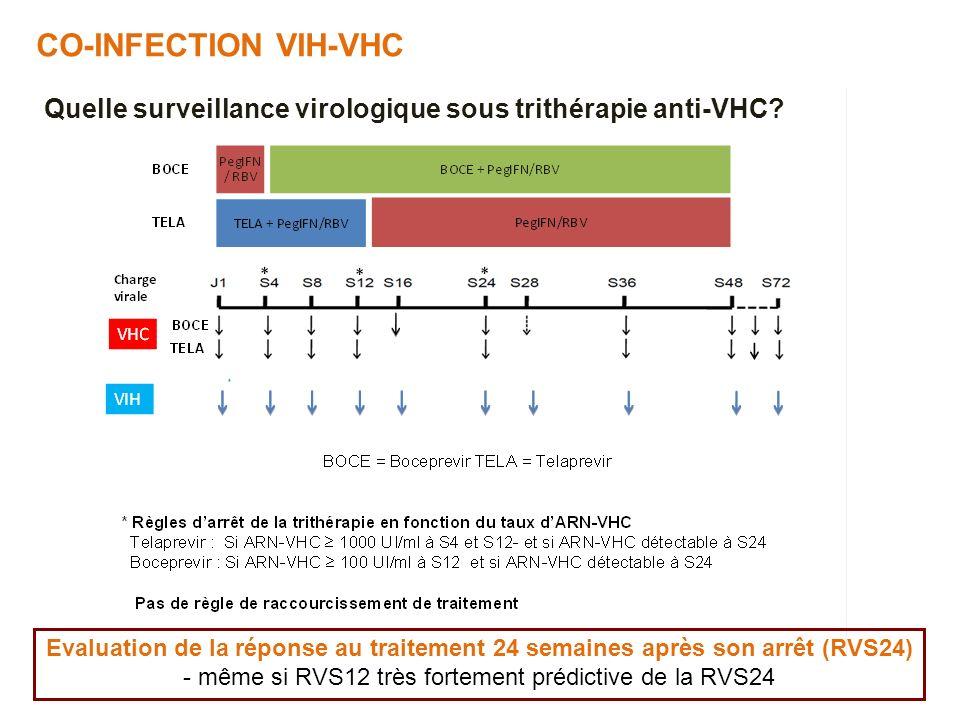 CO-INFECTION VIH-VHC Quelle surveillance virologique sous trithérapie anti-VHC? Evaluation de la réponse au traitement 24 semaines après son arrêt (RV