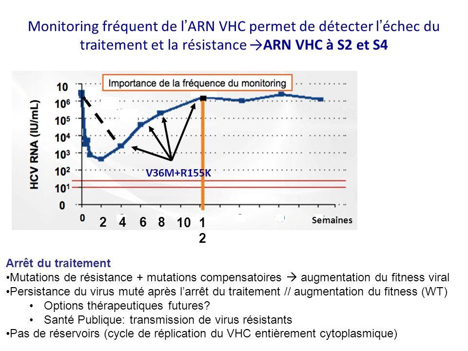Monitoring fréquent de lARN VHC permet de détecter léchec du traitement et la résistance ARN VHC à S2 et S4 V36M+R155K 2468 101212 Semaines Arrêt du t