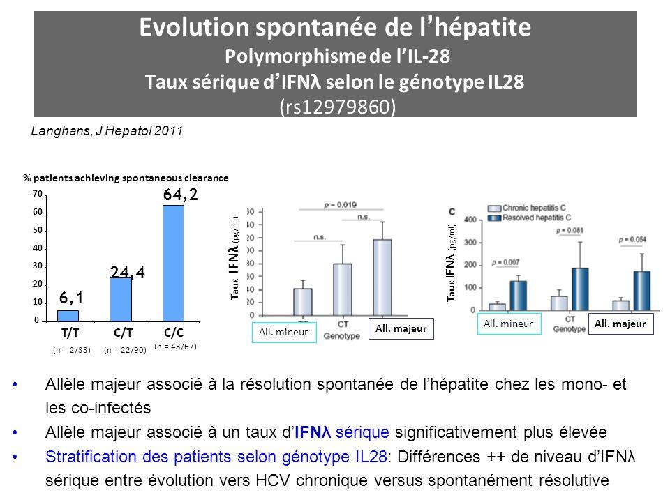 Evolution spontanée de lhépatite Polymorphisme de lIL-28 Taux sérique dIFNλ selon le génotype IL28 (rs12979860) Langhans, J Hepatol 2011 Allèle majeur