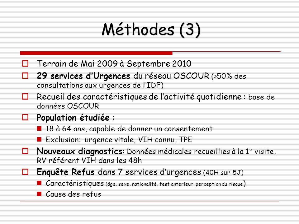 Méthodes (3) Terrain de Mai 2009 à Septembre 2010 29 services dUrgences du réseau OSCOUR (>50% des consultations aux urgences de lIDF) Recueil des car