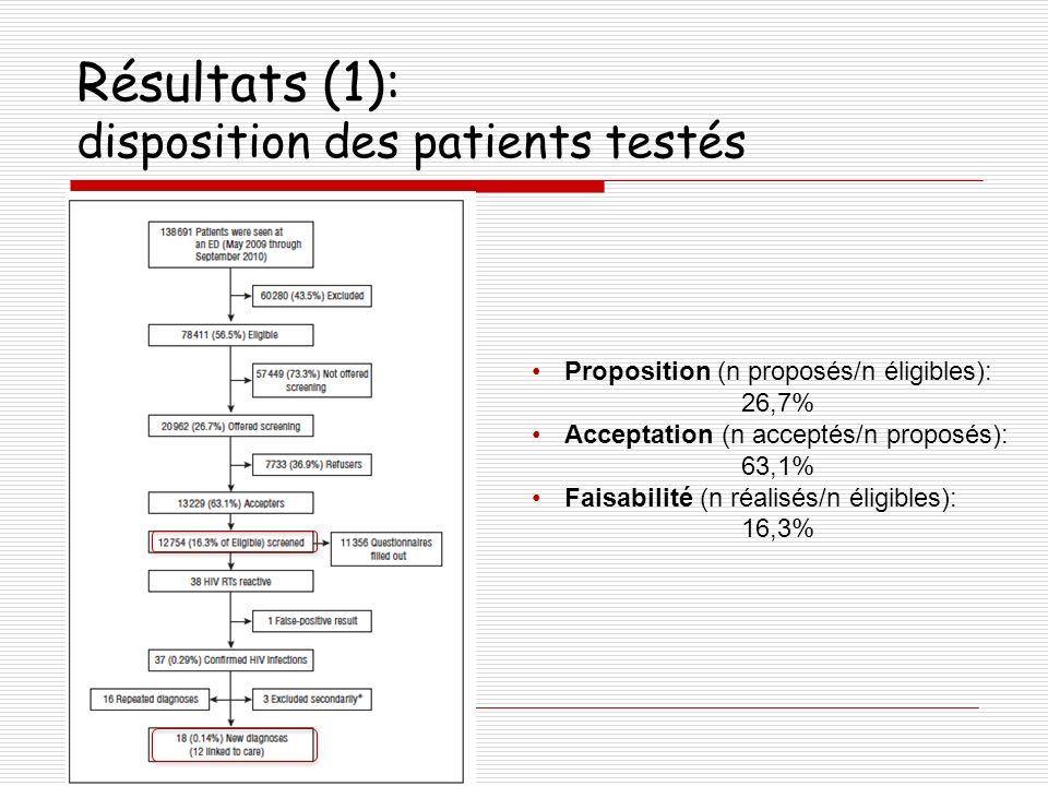 Résultats (1): disposition des patients testés Proposition (n proposés/n éligibles): 26,7% Acceptation (n acceptés/n proposés): 63,1% Faisabilité (n r