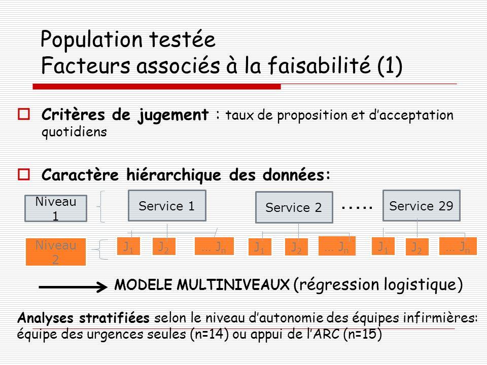 Critères de jugement : taux de proposition et dacceptation quotidiens Caractère hiérarchique des données: MODELE MULTINIVEAUX (régression logistique )