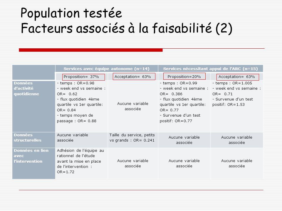 Population testée Facteurs associés à la faisabilité (2) Services avec équipe autonome (n=14)Services nécessitant appui de lARC (n=15) Proposition= 37