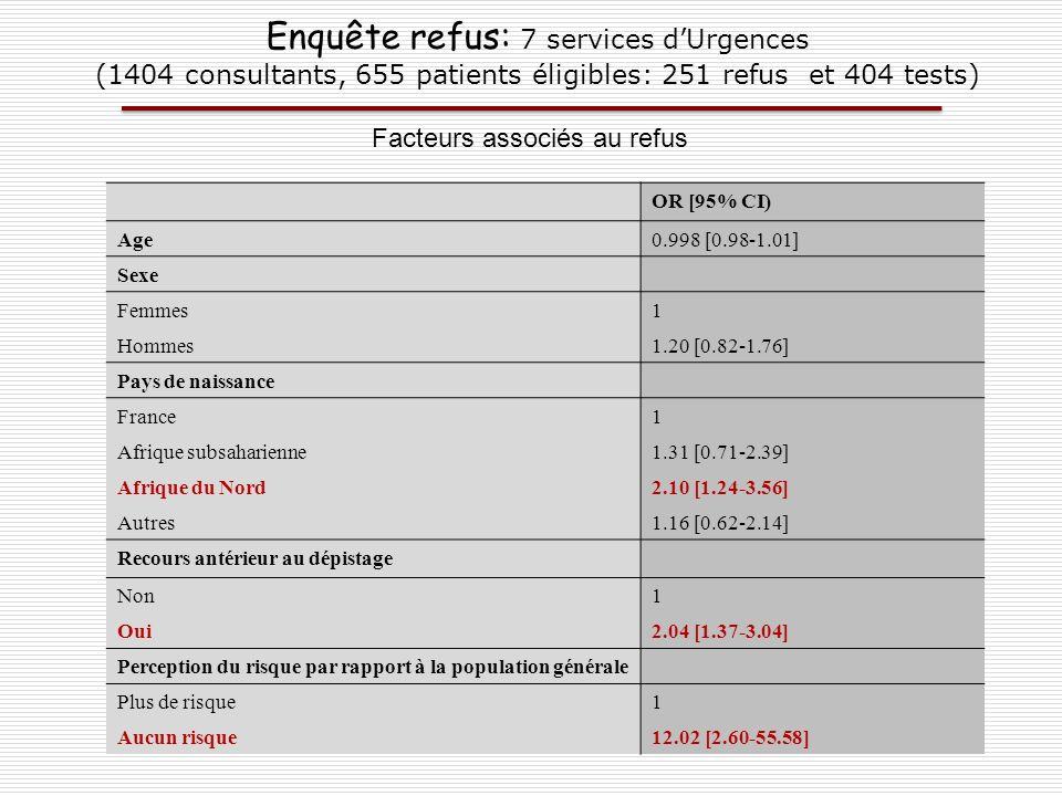 Enquête refus: 7 services dUrgences (1404 consultants, 655 patients éligibles: 251 refus et 404 tests) Facteurs associés au refus OR [95% CI) Age0.998
