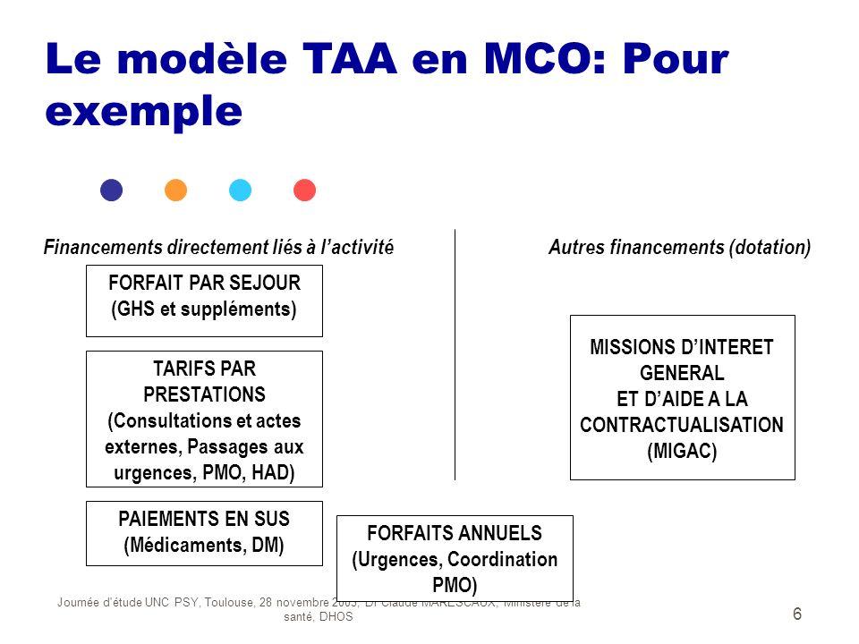 Journée d'étude UNC PSY, Toulouse, 28 novembre 2003, Dr Claude MARESCAUX, Ministère de la santé, DHOS 6 FORFAITS ANNUELS (Urgences, Coordination PMO)
