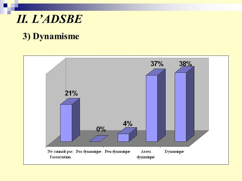 II. LADSBE 3) Dynamisme