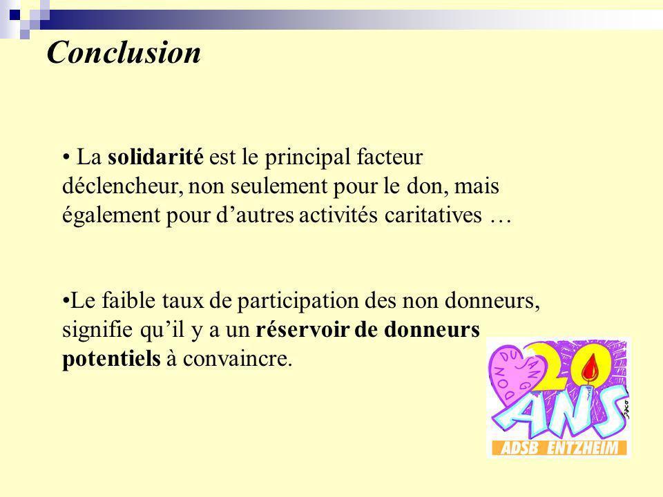 Conclusion La solidarité est le principal facteur déclencheur, non seulement pour le don, mais également pour dautres activités caritatives … Le faible taux de participation des non donneurs, signifie quil y a un réservoir de donneurs potentiels à convaincre.