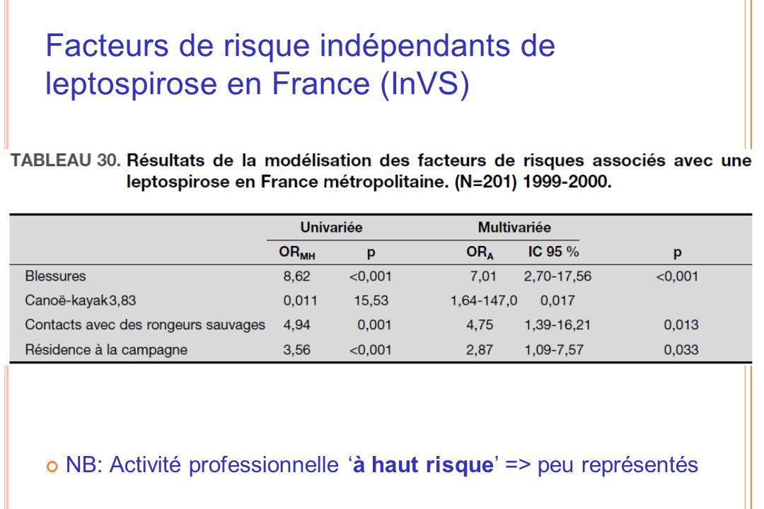 Facteurs de risque indépendants de leptospirose en France (InVS) NB: Activité professionnelle à haut risque => peu représentés