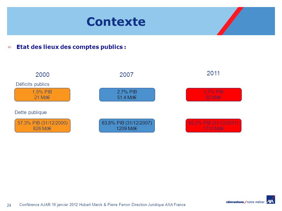Conférence AJAR 19 janvier 2012 Hubert Marck & Pierre Ferron Direction Juridique AXA France 24 Contexte Etat des lieux des comptes publics : 1,5% PIB
