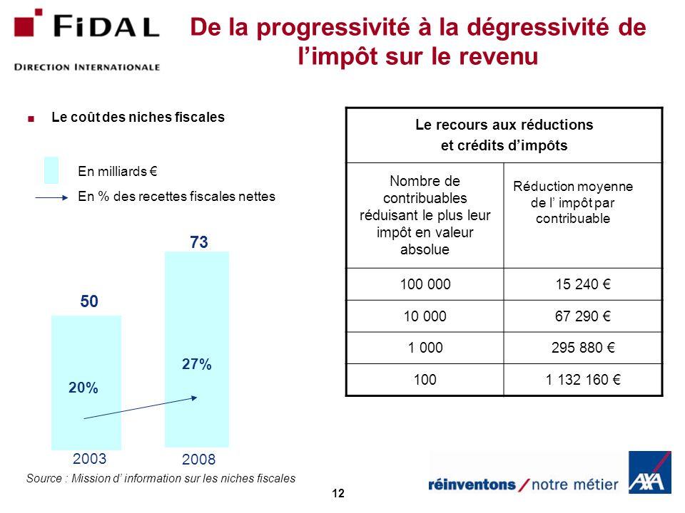 12 De la progressivité à la dégressivité de limpôt sur le revenu Le coût des niches fiscales 20% 27% 50 73 Le recours aux réductions et crédits dimpôt